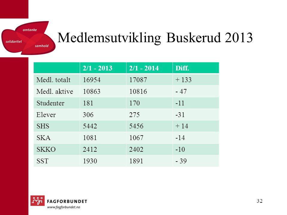 Medlemsutvikling Buskerud 2013 2/1 - 20132/1 - 2014Diff. Medl. totalt1695417087+ 133 Medl. aktive1086310816- 47 Studenter181170-11 Elever306275-31 SHS