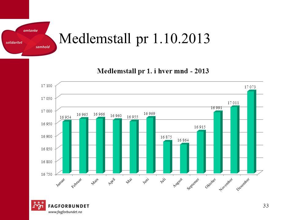 Medlemstall pr 1.10.2013 33