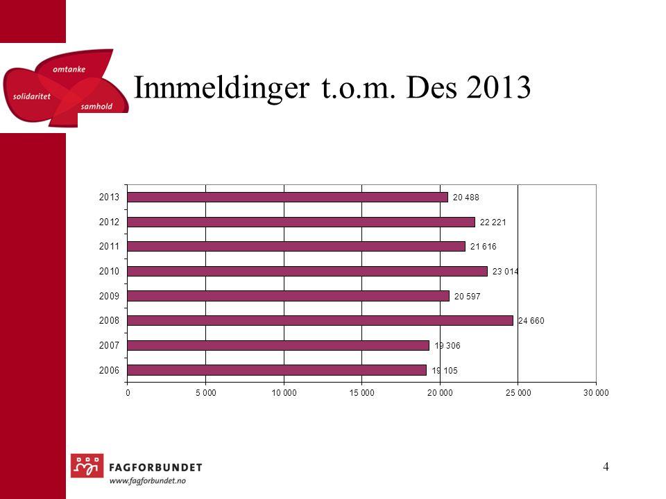Innmeldinger t.o.m. Des 2013 4
