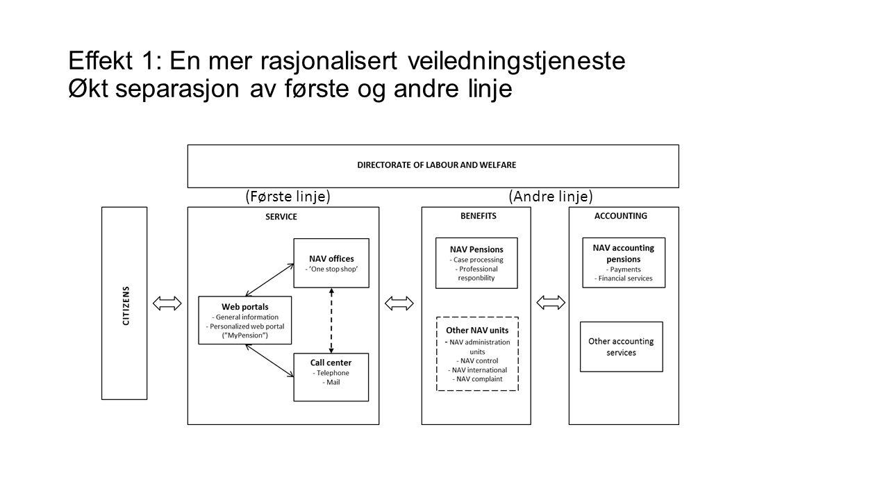Effekt 1: En mer rasjonalisert veiledningstjeneste Økt separasjon av første og andre linje (Første linje)(Andre linje)