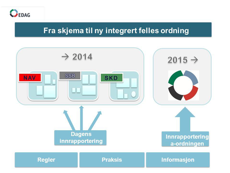 ReglerPraksisInformasjon Dagens innrapportering Innrapportering a-ordningen Fra skjema til ny integrert felles ordning