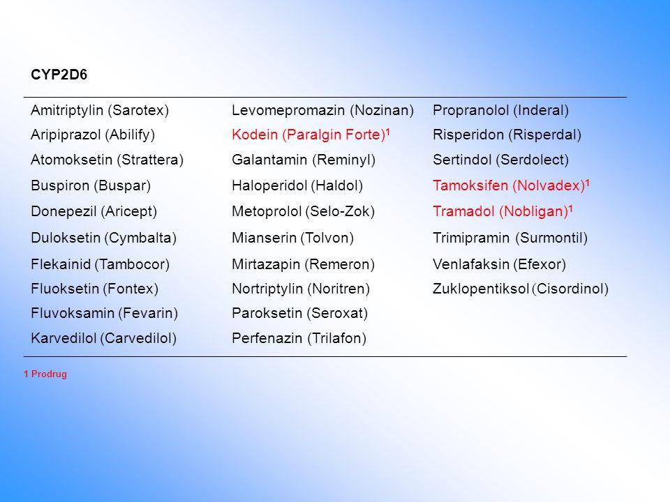 CYP2D6 Amitriptylin (Sarotex)Levomepromazin (Nozinan)Propranolol (Inderal) Aripiprazol (Abilify)Kodein (Paralgin Forte) 1 Risperidon (Risperdal) Atomo