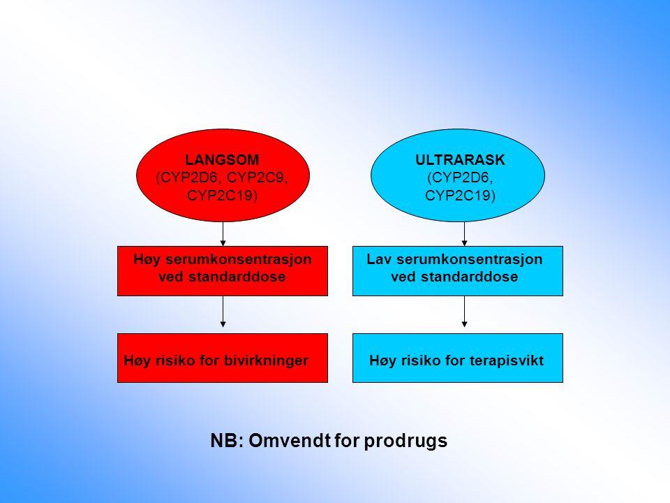 Høy risiko for bivirkninger Høy serumkonsentrasjon ved standarddose LANGSOM (CYP2D6, CYP2C9, CYP2C19) Høy risiko for terapisvikt Lav serumkonsentrasjo