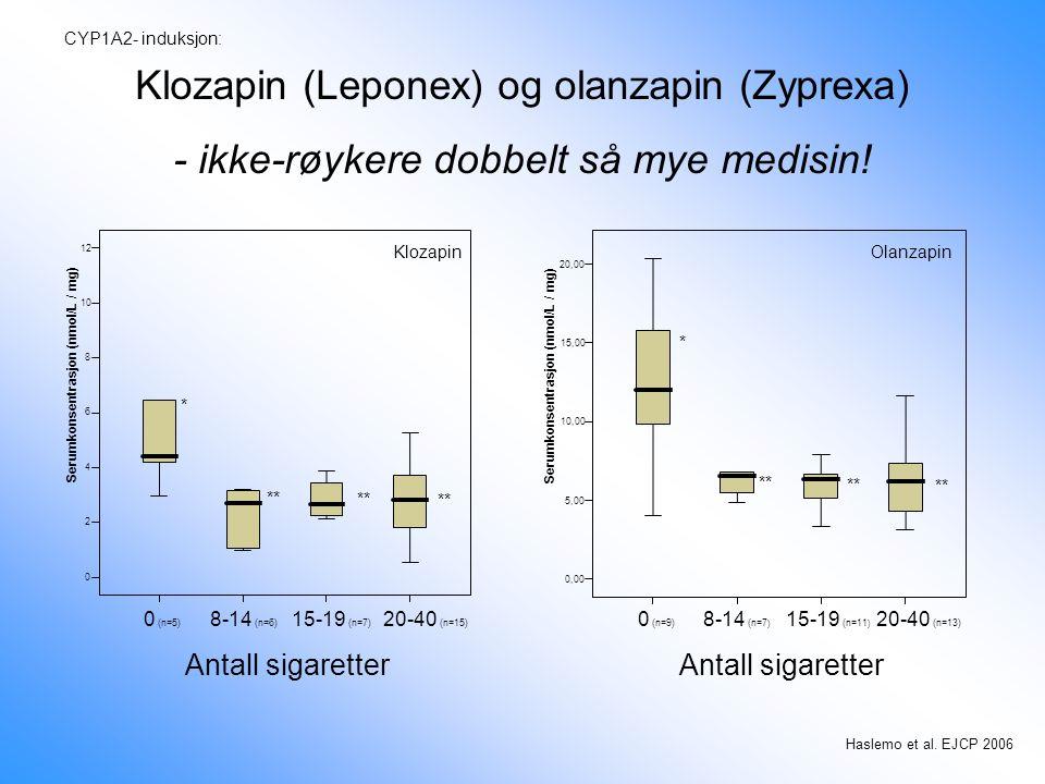 Haslemo et al. EJCP 2006 0 (n=5) 8-14 (n=6) 15-19 (n=7) 20-40 (n=15) Antall sigaretter 0 2 4 6 8 10 12 Serumkonsentrasjon (nmol/L / mg) * ** 0 (n=9) 8