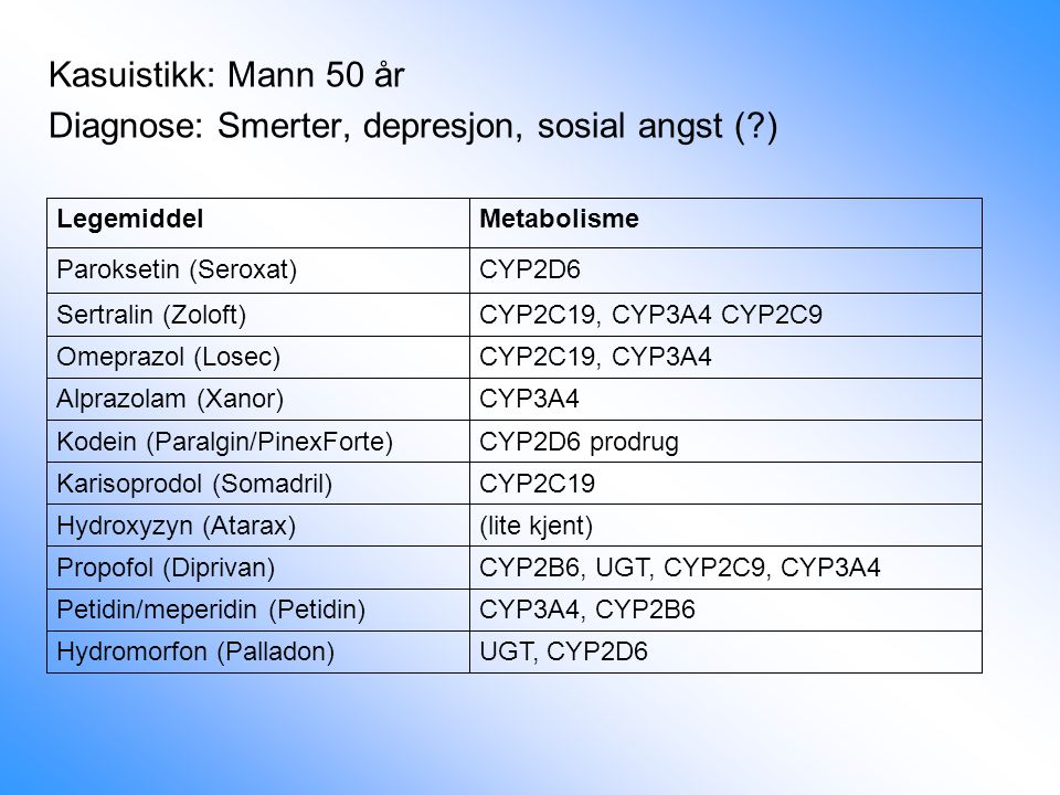 Kasuistikk: Mann 50 år Diagnose: Smerter, depresjon, sosial angst (?) Hydromorfon (Palladon) Petidin/meperidin (Petidin) Propofol (Diprivan) Hydroxyzy