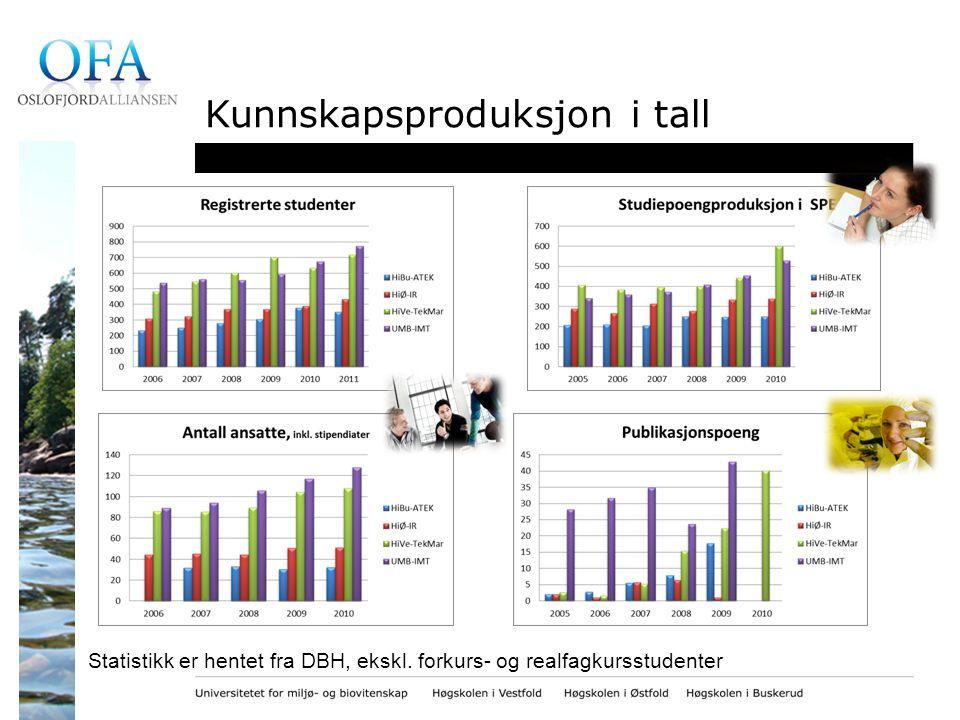Kunnskapsproduksjon i tall Statistikk er hentet fra DBH, ekskl. forkurs- og realfagkursstudenter