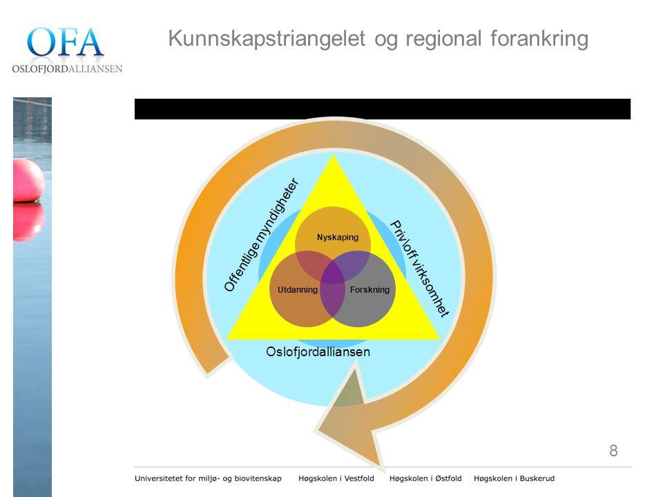 Kunnskapstriangelet og regional forankring Nyskaping UtdanningForskning Oslofjordalliansen Priv\off virksomhet Offentlige myndigheter 8