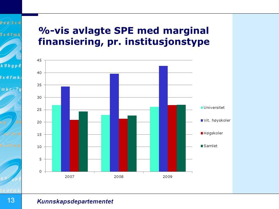 13 Kunnskapsdepartementet %-vis avlagte SPE med marginal finansiering, pr. institusjonstype