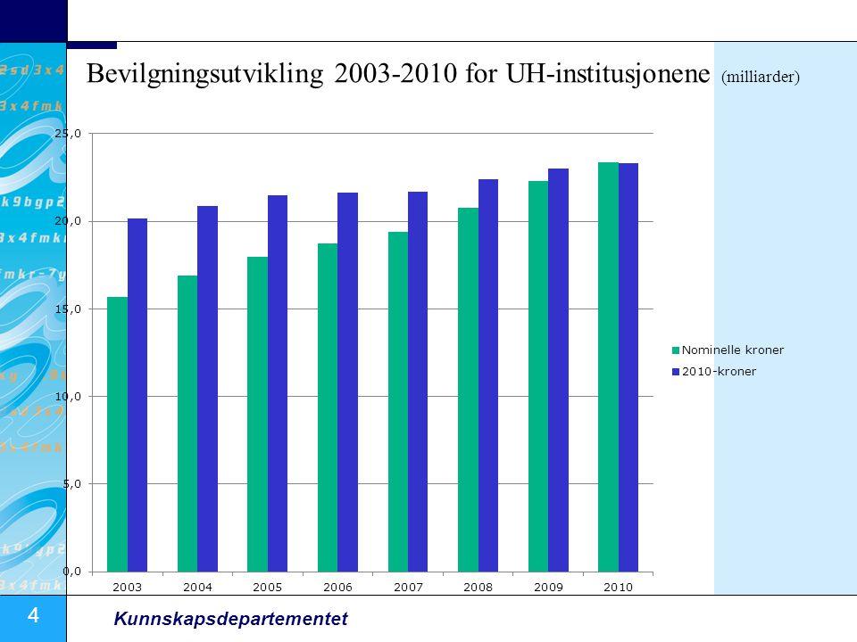 4 Kunnskapsdepartementet Bevilgningsutvikling 2003-2010 for UH-institusjonene (milliarder)