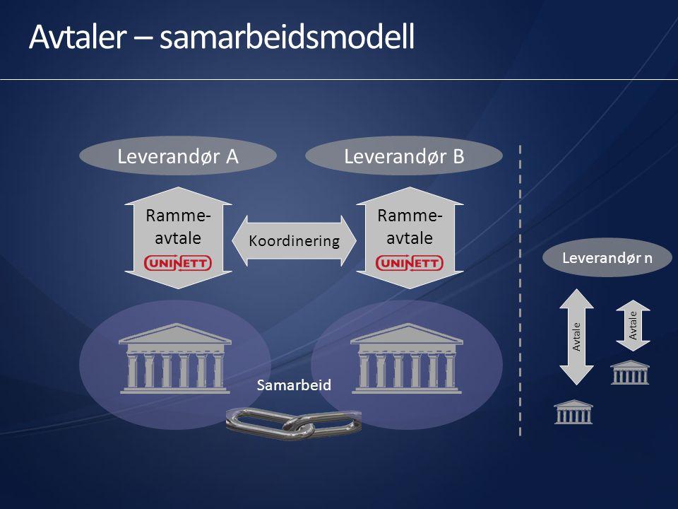Avtaler – samarbeidsmodell Ramme- avtale Leverandør B Ramme- avtale Leverandør A Avtale Leverandør n Koordinering Samarbeid