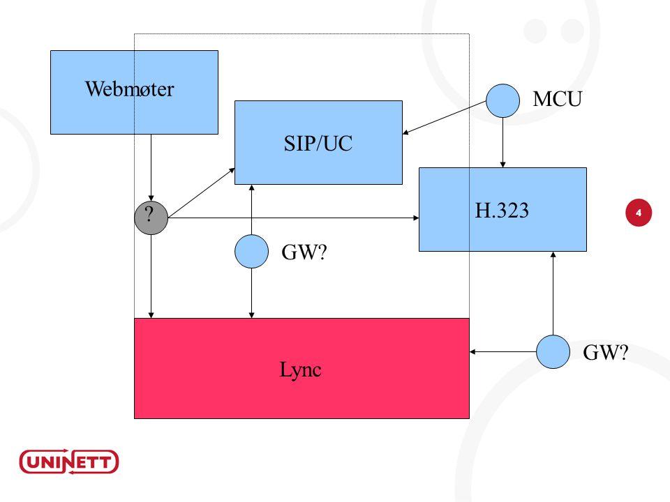 4 H.323 SIP/UC Webmøter MCU Lync GW? ?
