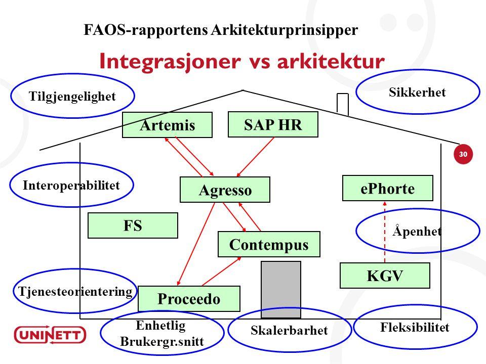 30 Integrasjoner vs arkitektur Agresso Contempus Proceedo SAP HR Artemis ePhorte FS KGV FAOS-rapportens Arkitekturprinsipper Tjenesteorientering Inter