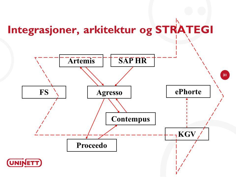 31 Integrasjoner, arkitektur og STRATEGI Agresso Contempus Proceedo SAP HR Artemis ePhorte FS KGV