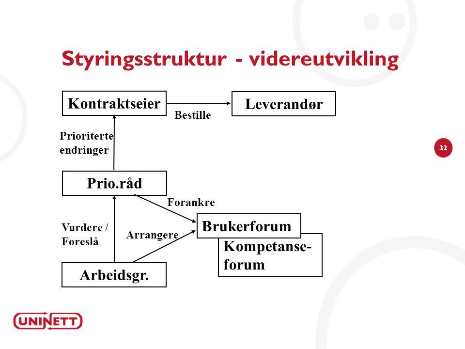 32 Styringsstruktur - videreutvikling Kontraktseier Prio.råd Arbeidsgr. Kompetanse- forum Brukerforum Leverandør Vurdere / Foreslå Prioriterte endring