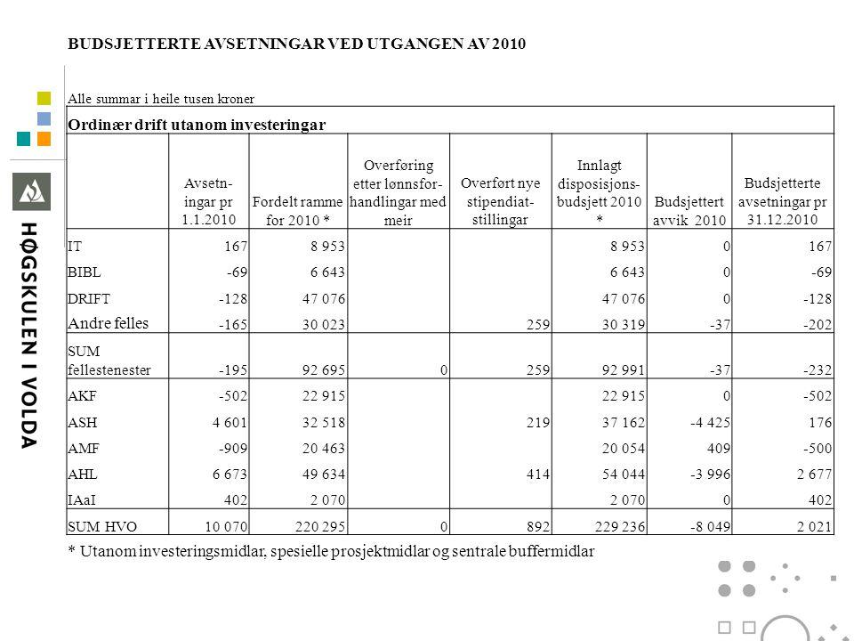 Budsjetterte avsetningar pr 31.10.2010 BUDSJETTERTE AVSETNINGAR VED UTGANGEN AV 2010 Alle summar i heile tusen kroner Ordinær drift utanom investering