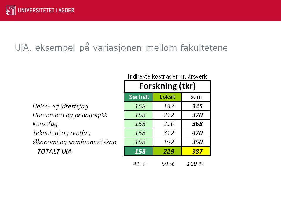 UiA, eksempel på variasjonen mellom fakultetene