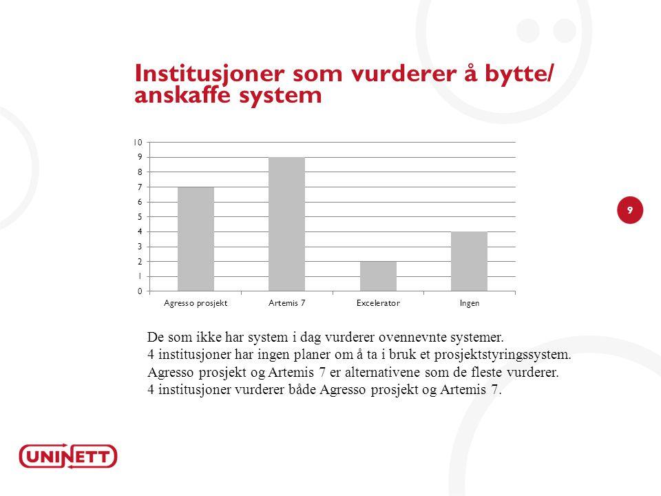 9 Institusjoner som vurderer å bytte/ anskaffe system De som ikke har system i dag vurderer ovennevnte systemer.
