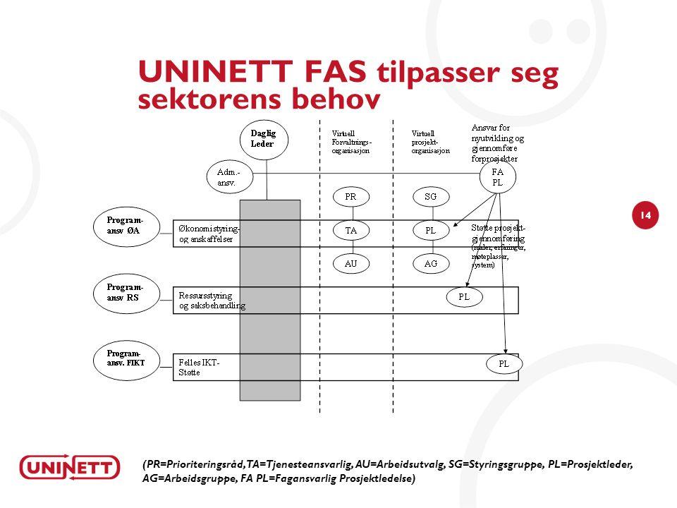 14 UNINETT FAS tilpasser seg sektorens behov (PR=Prioriteringsråd, TA=Tjenesteansvarlig, AU=Arbeidsutvalg, SG=Styringsgruppe, PL=Prosjektleder, AG=Arbeidsgruppe, FA PL=Fagansvarlig Prosjektledelse)