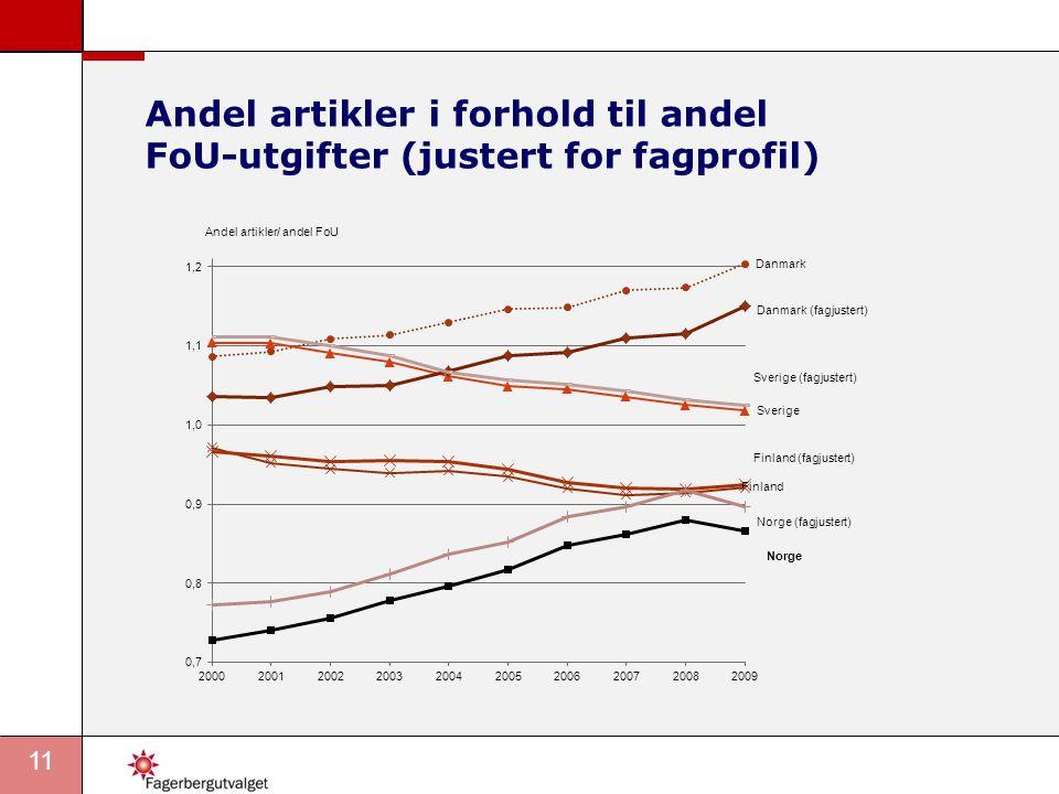 11 Andel artikler i forhold til andel FoU-utgifter (justert for fagprofil)