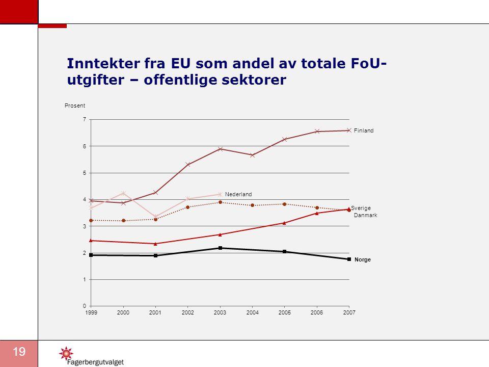 19 Inntekter fra EU som andel av totale FoU- utgifter – offentlige sektorer