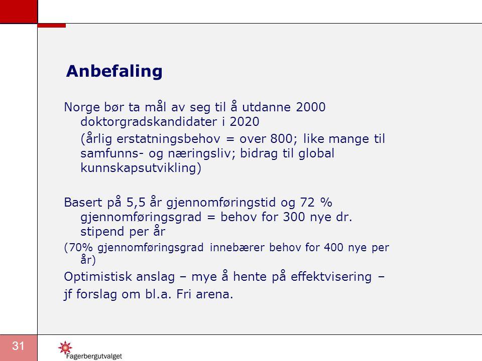 31 Anbefaling Norge bør ta mål av seg til å utdanne 2000 doktorgradskandidater i 2020 (årlig erstatningsbehov = over 800; like mange til samfunns- og næringsliv; bidrag til global kunnskapsutvikling) Basert på 5,5 år gjennomføringstid og 72 % gjennomføringsgrad = behov for 300 nye dr.