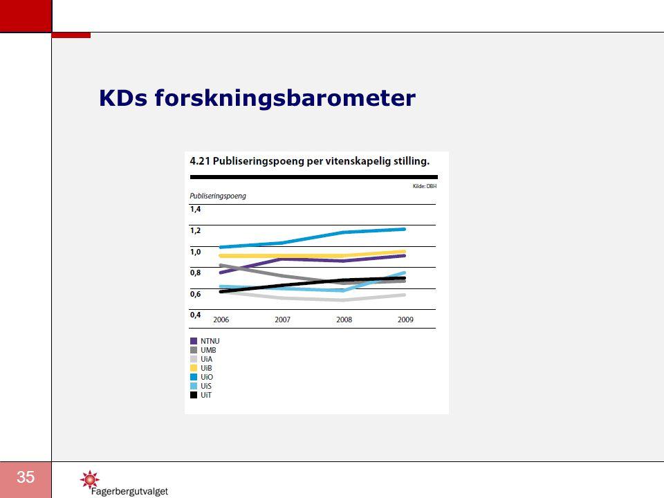 35 KDs forskningsbarometer
