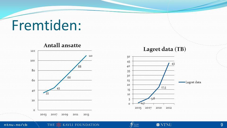 NTNU, May 2009 ntnu.no/cb m 10 Prognoser fra DMF CBM utgjør i dag ca 2/3 av dette