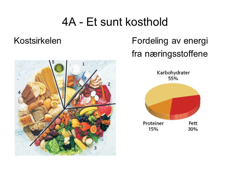 4A - Et sunt kosthold KostsirkelenFordeling av energi fra næringsstoffene