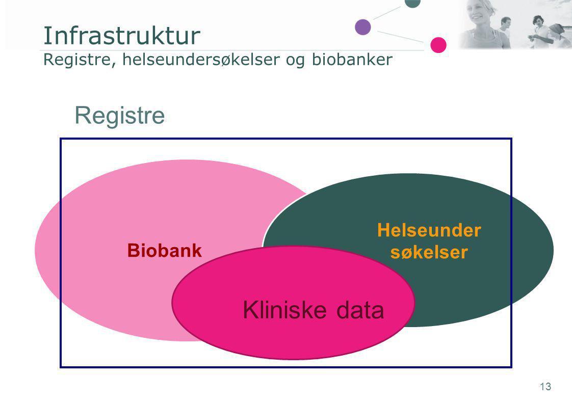 13 Infrastruktur Registre, helseundersøkelser og biobanker Biobank Helseunder søkelser Registre Kliniske data