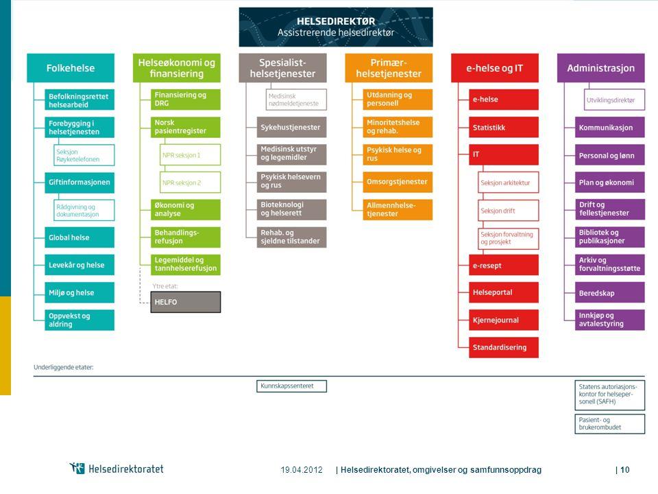 19.04.2012| Helsedirektoratet, omgivelser og samfunnsoppdrag| 10