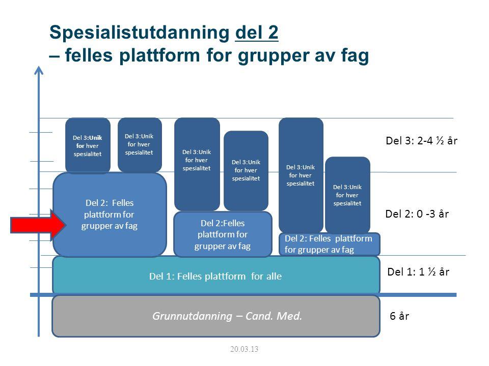 Del 1: Felles plattform for alle Grunnutdanning – Cand. Med. Del 2: Felles plattform for grupper av fag Del 3:Unik for hver spesialitet 6 år Del 1: 1