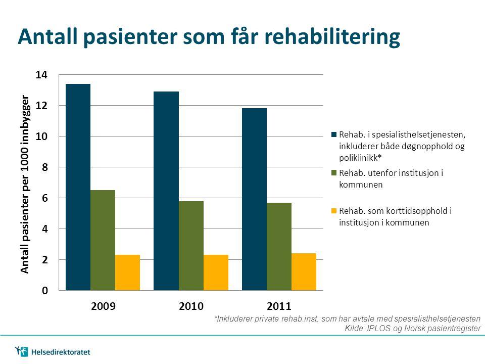*Inkluderer private rehab.inst. som har avtale med spesialisthelsetjenesten Kilde: IPLOS og Norsk pasientregister Antall pasienter som får rehabiliter