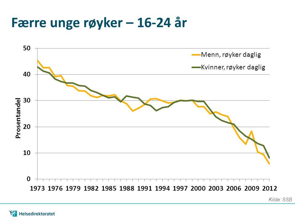 Færre unge røyker – 16-24 år Kilde: SSB
