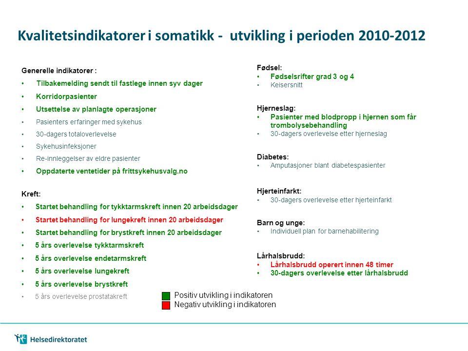 Kvalitetsindikatorer i somatikk - utvikling i perioden 2010-2012 Generelle indikatorer : Tilbakemelding sendt til fastlege innen syv dager Korridorpas