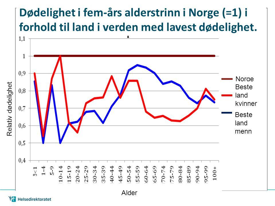 Dødelighet i fem-års alderstrinn i Norge (=1) i forhold til land i verden med lavest dødelighet. Norge Beste land kvinner Beste land menn Alder Relati