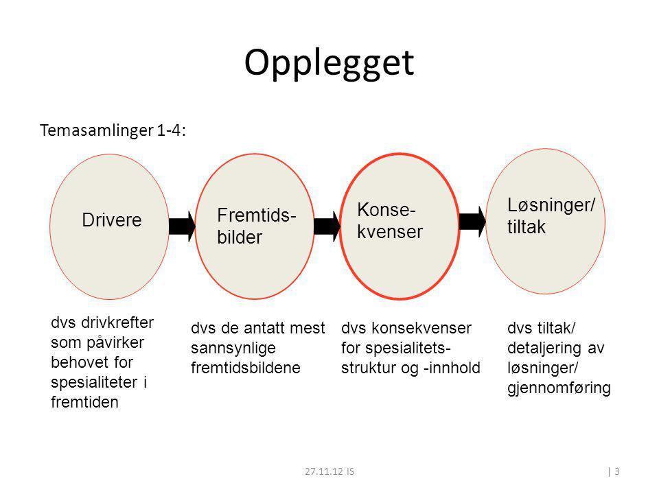 27.11.12 IS Opplegget Temasamlinger 1-4: Drivere Fremtids- bilder Konse- kvenser Løsninger/ tiltak dvs drivkrefter som påvirker behovet for spesialite