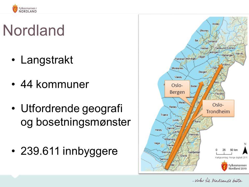 Nordland Langstrakt 44 kommuner Utfordrende geografi og bosetningsmønster 239.611 innbyggere Oslo- Bergen Oslo- Trondheim