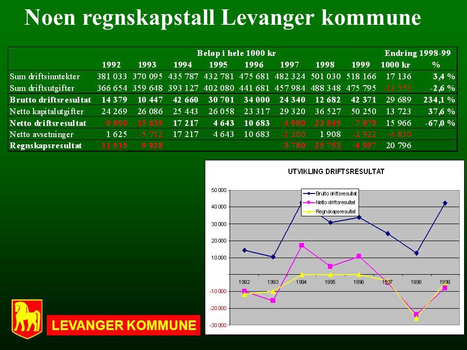LEVANGER KOMMUNE 1 Noen regnskapstall Levanger kommune