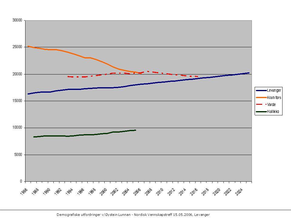 Demografiske utfordringer v/Øystein Lunnan - Nordisk Vennskapstreff 15.05.2006, Levanger