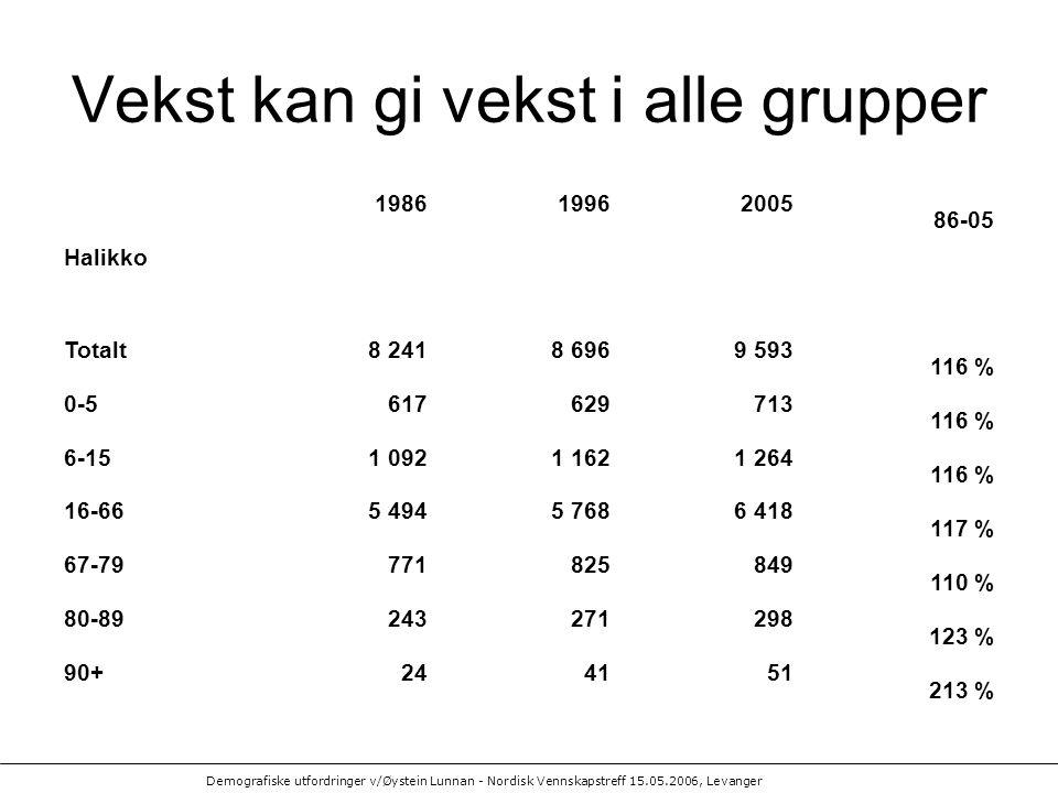 Vekst kan gi vekst i alle grupper 198619962005 86-05 Halikko Totalt8 2418 6969 593 116 % 0-5617629713 116 % 6-151 0921 1621 264 116 % 16-665 4945 7686