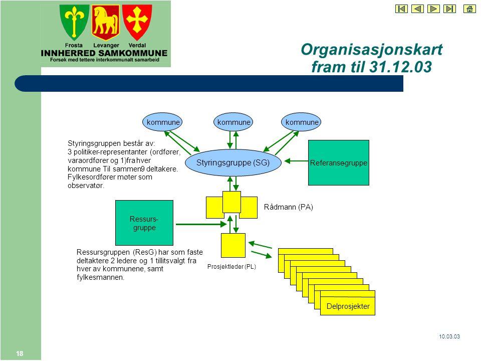 10.03.03 18 Organisasjonskart fram til 31.12.03 Styringsgruppe (SG) kommune Styringsgruppen består av: 3politiker-representanter (ordfører, varaordfører og 1)frahver kommune.Til sammen9deltakere.