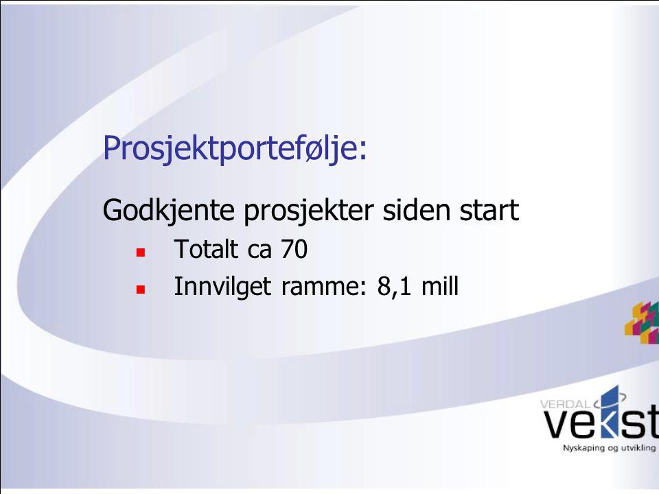 Prosjektportefølje: Godkjente prosjekter siden start Totalt ca 70 Innvilget ramme: 8,1 mill