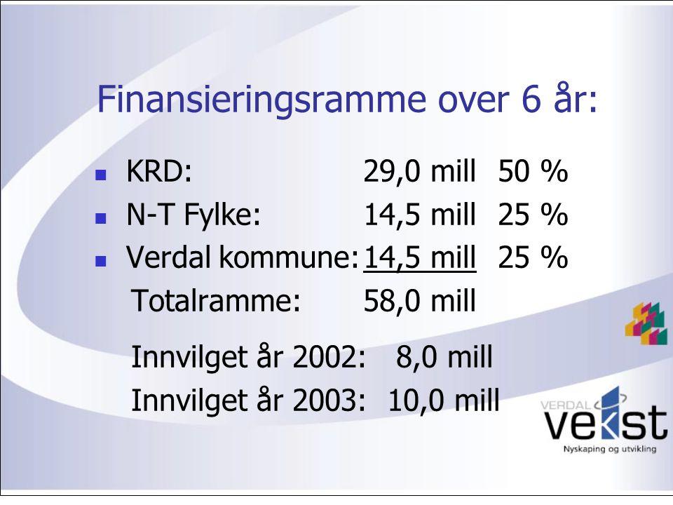 Finansieringsramme over 6 år: KRD:29,0 mill 50 % N-T Fylke:14,5 mill25 % Verdal kommune:14,5 mill25 % Totalramme:58,0 mill Innvilget år 2002: 8,0 mill Innvilget år 2003: 10,0 mill