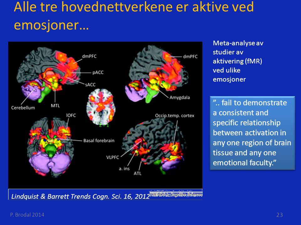 Alle tre hovednettverkene er aktive ved emosjoner… Lindquist & Barrett Trends Cogn. Sci. 16, 2012 Meta-analyse av studier av aktivering (fMR) ved ulik