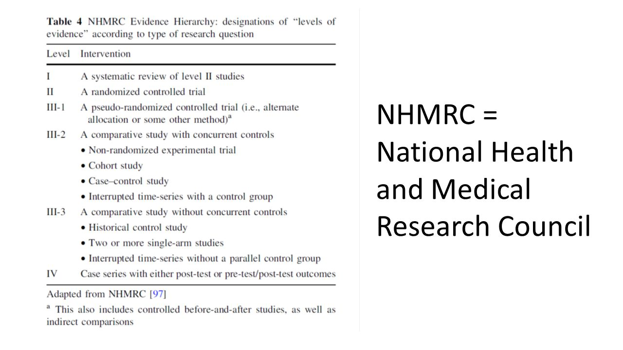 NHMRC = National Health and Medical Research Council