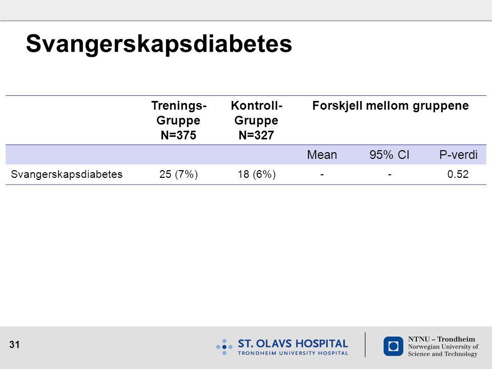 31 Svangerskapsdiabetes Trenings- Gruppe N=375 Kontroll- Gruppe N=327 Forskjell mellom gruppene Mean95% CIP-verdi Svangerskapsdiabetes25 (7%)18 (6%)--