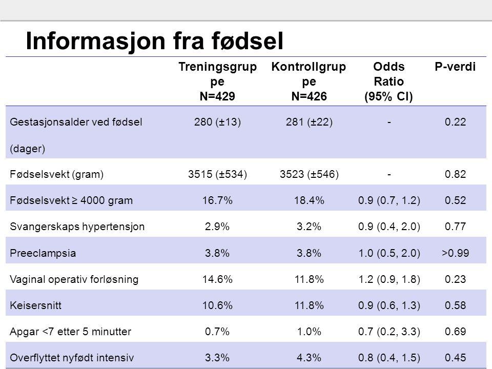 39 Informasjon fra fødsel Treningsgrup pe N=429 Kontrollgrup pe N=426 Odds Ratio (95% CI) P-verdi Gestasjonsalder ved fødsel (dager) 280 (±13)281 (±22)-0.22 Fødselsvekt (gram)3515 (±534)3523 (±546)-0.82 Fødselsvekt ≥ 4000 gram16.7%18.4%0.9 (0.7, 1.2)0.52 Svangerskaps hypertensjon2.9%3.2%0.9 (0.4, 2.0)0.77 Preeclampsia3.8% 1.0 (0.5, 2.0)>0.99 Vaginal operativ forløsning14.6%11.8%1.2 (0.9, 1.8)0.23 Keisersnitt10.6%11.8%0.9 (0.6, 1.3)0.58 Apgar <7 etter 5 minutter0.7%1.0%0.7 (0.2, 3.3)0.69 Overflyttet nyfødt intensiv3.3%4.3%0.8 (0.4, 1.5)0.45