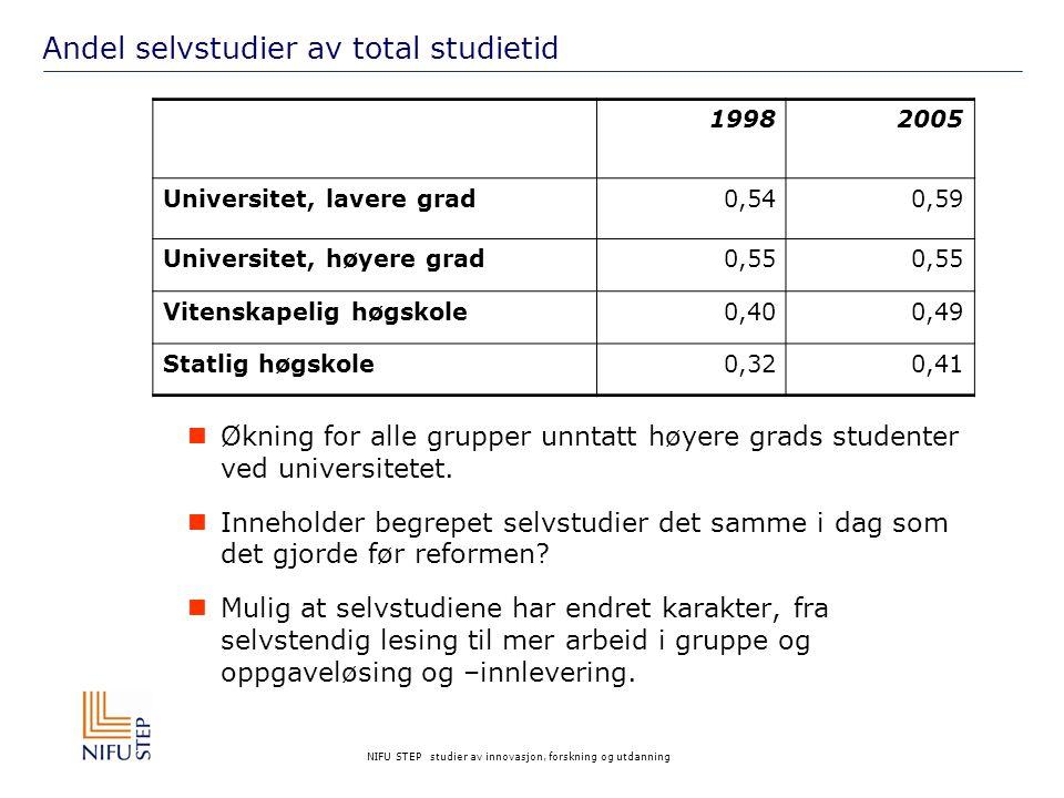 NIFU STEP studier av innovasjon, forskning og utdanning Andel selvstudier av total studietid 19982005 Universitet, lavere grad0,540,59 Universitet, høyere grad0,55 Vitenskapelig høgskole0,400,49 Statlig høgskole0,320,41 Økning for alle grupper unntatt høyere grads studenter ved universitetet.