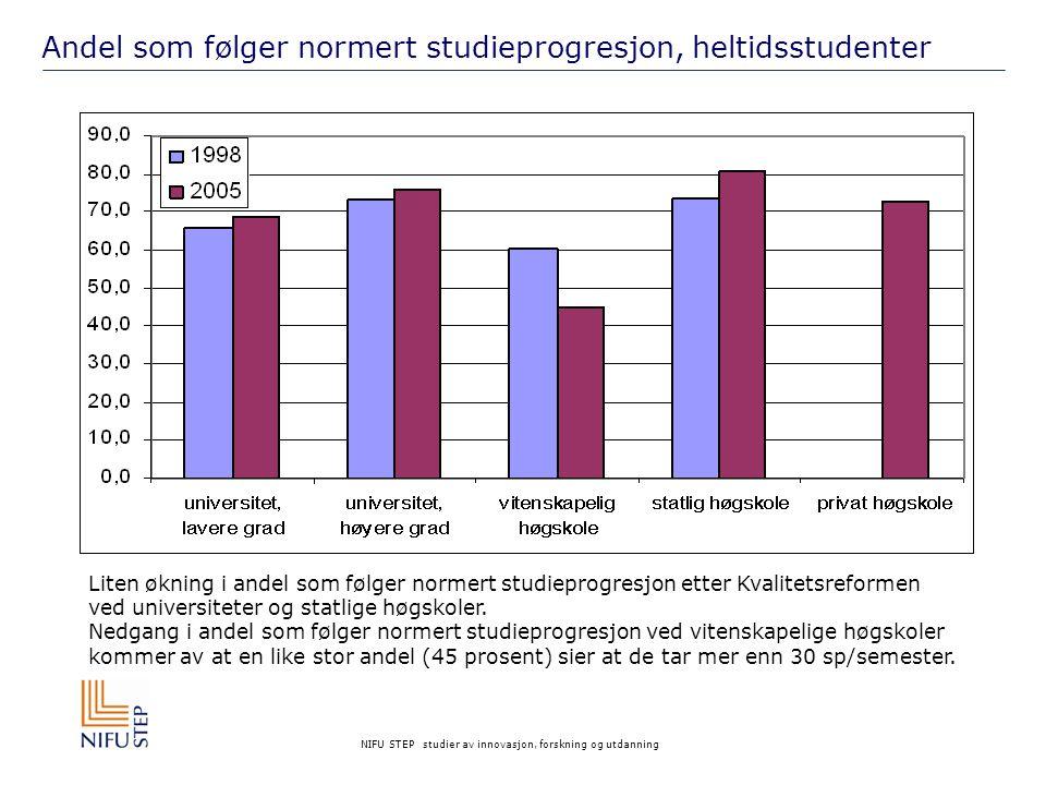 NIFU STEP studier av innovasjon, forskning og utdanning Andel som følger normert studieprogresjon, heltidsstudenter Liten økning i andel som følger normert studieprogresjon etter Kvalitetsreformen ved universiteter og statlige høgskoler.