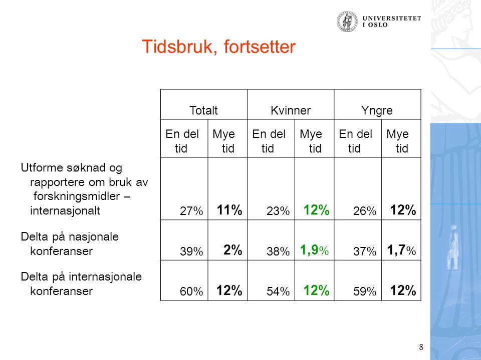 8 Tidsbruk, fortsetter TotaltKvinnerYngre En del tid Mye tid En del tid Mye tid En del tid Mye tid Utforme søknad og rapportere om bruk av forskningsmidler – internasjonalt 27% 11% 23% 12% 26% 12% Delta på nasjonale konferanser 39% 2% 38% 1,9 % 37% 1,7 % Delta på internasjonale konferanser 60% 12% 54% 12% 59% 12%